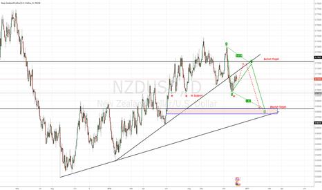 NZDUSD: Retrace for Breakout TL