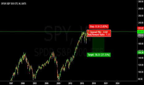 SPY: short