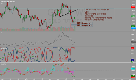 GC1!: Gold - Stretched and Extended
