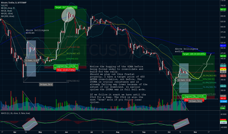 BTCUSD: The 8 41 daily cross is nearing, but not yet.