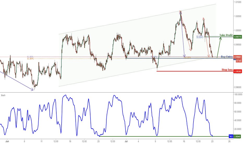USDCHF: USDCHF Testing Support, Prepare For A Bounce!