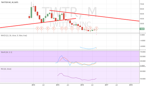 TWTR: Will continue to fall?
