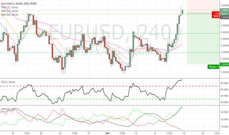 EURUSD: EURUSD - Failed breakout shorting opp. Great RR.