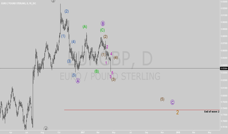 EURGBP: EURGBP is in 3 wave of wave C