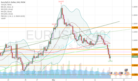 EURUSD: Possible EURUSD long scalp till 1.13300