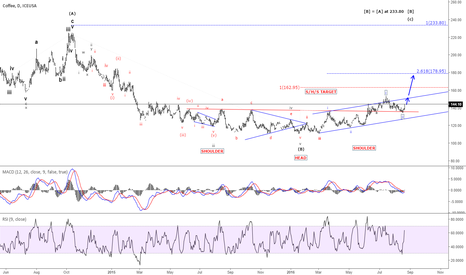 KC1!: Coffee - Next upside targets seen at 162.95 and 178.95