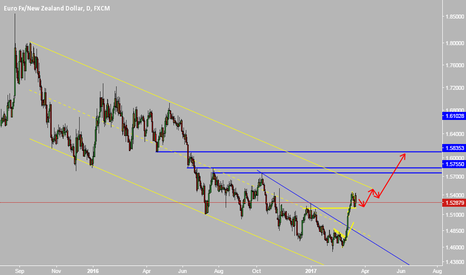 EURNZD: LONG UNTIL 1.6