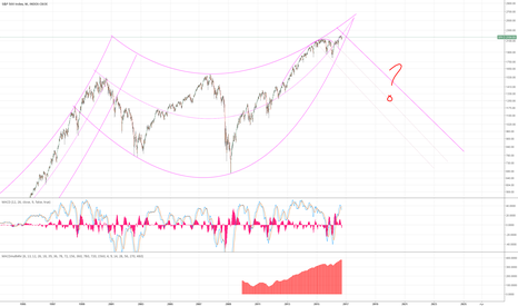 SPX: Final bull before major market correction
