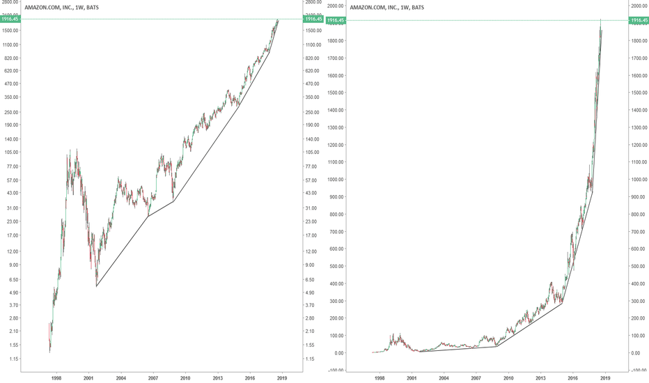 AMZN: Amazon : Watch out, it will burst sooner or later.