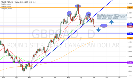 GBPCAD: Potential GBPCAD Swing Trade (Sell)