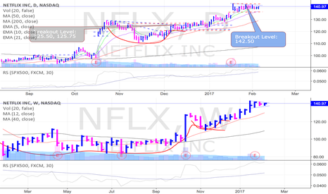 NFLX: NFLX getting ready to breakout again