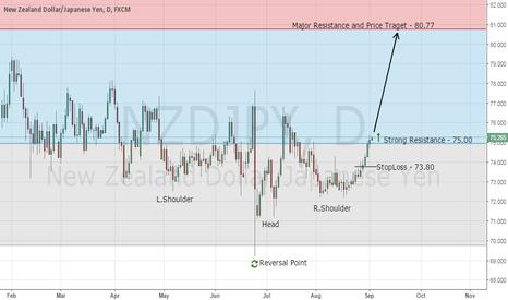 NZDJPY: My Top Forex Trading Signal - Buy NZD/JPY