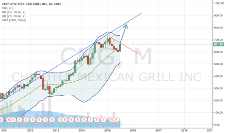 CMG: CMG primed for massive rally