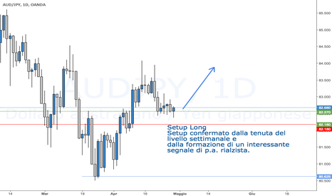 AUDJPY: Setup Long