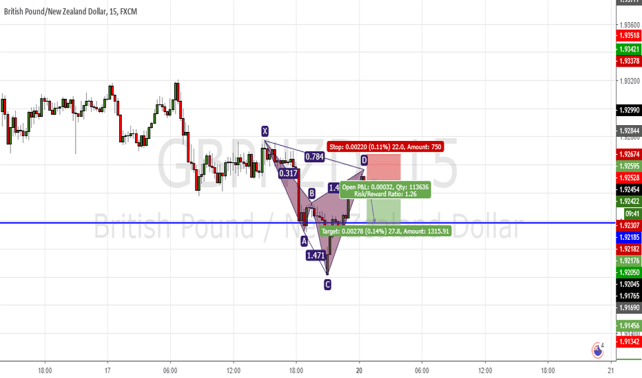 GBPNZD: Cypher pattern