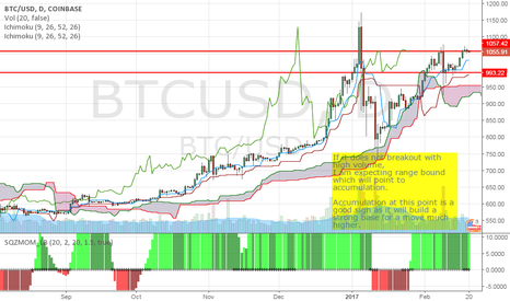 BTCUSD: BTCUSD : Will it range bound and accumulate?