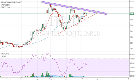 ITI: ITI : Setting up for breakout from symmetrical triangle