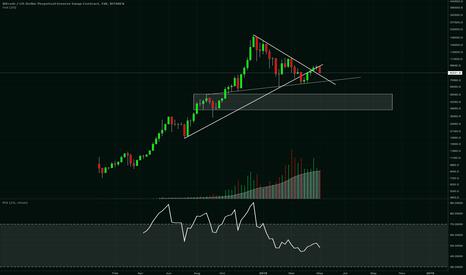 XBTUSD: re-did macro $BTC chart
