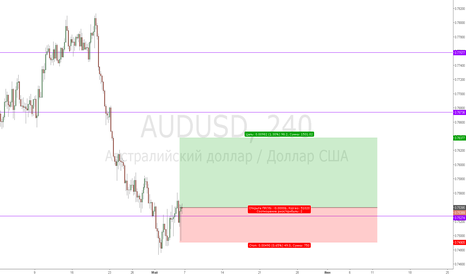 AUDUSD: 05.05.2018 AUD/USD 4H Deal