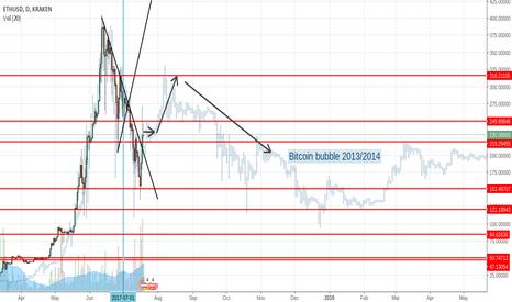 ETHUSD: Ether - Bitcoin - bubble (Correlation)