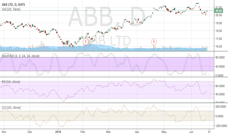 ABB: going long on ABB