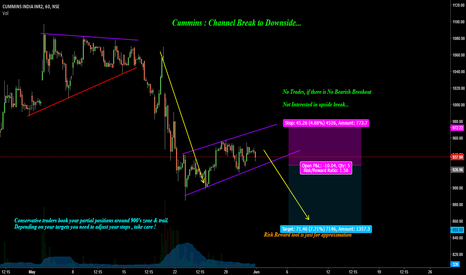 CUMMINSIND: Cummins : Channel Breakdown to Downside