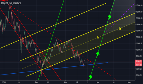 BTCUSD: BTC Update: March Equinox