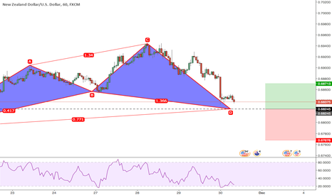 NZDUSD: Cypher near completion NZDUSD