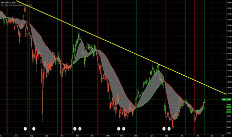AAPL: in the green zone