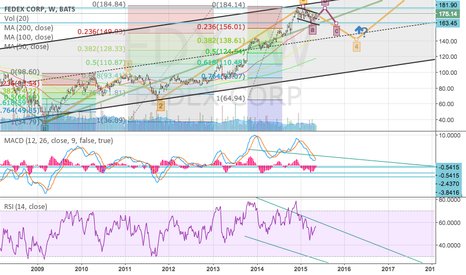 FDX: Fedex Shipping Downhill After A Struggle Up?