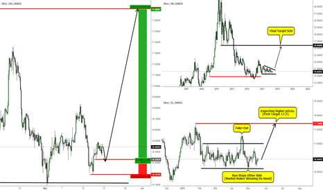 XAGUSD: Silver gearing up for a big move!