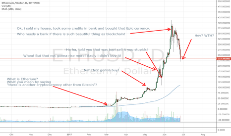 ETHUSD: Just for Lulz, ETH