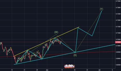 NZDUSD: NZDUSD in a expanded triangle
