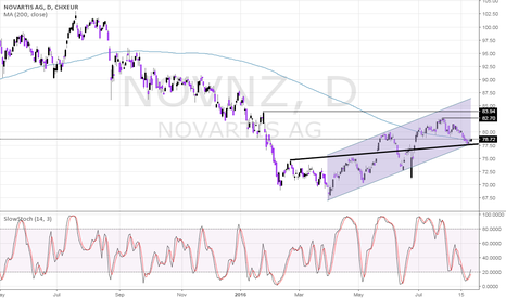 NOVN: Novartis Ready For A Fresh Leg Higher