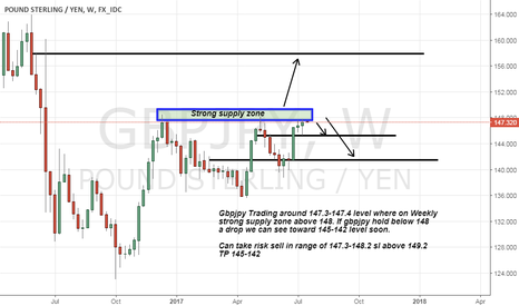 GBPJPY: Gbpjpy Turning point 149