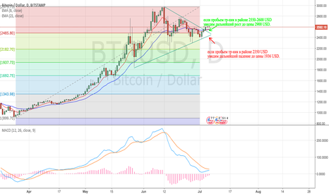 BTCUSD: BTC/USD up or down