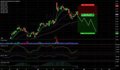 MU: MU micron short setup