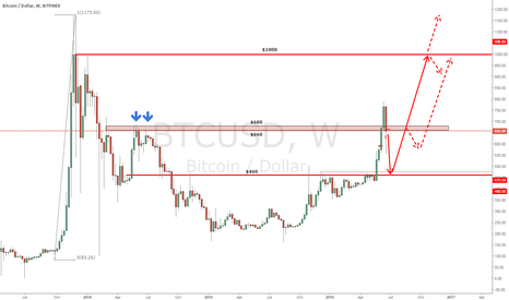 BTCUSD: Possible levels on the weekly chart (BFX)