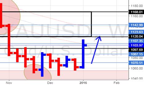 XAUUSD: XAU/USD GOLD Weekly Update (9/1/16)