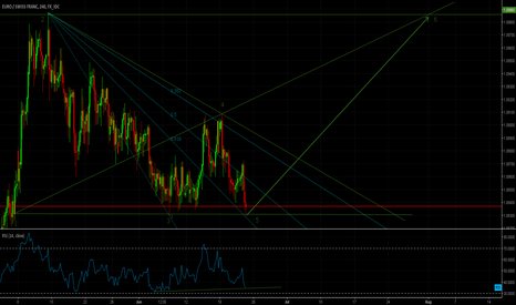 EURCHF: EURCHF BULL'S POTENTIAL MOVE H4/DAILY