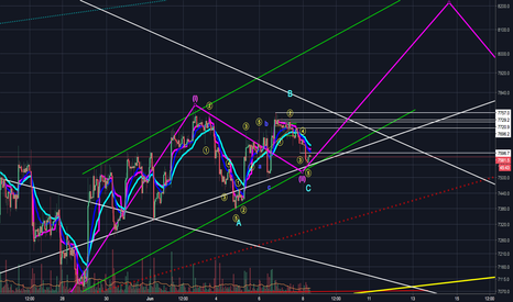 BTCUSD: Could this be the ending of wave 2 correction!