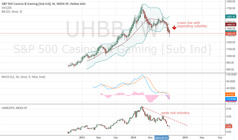 UHBB: Short Casinos