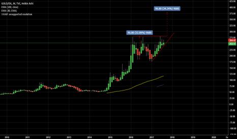 GOLD/OIL: Long Gold vs  Short Oil target 400