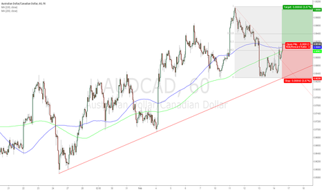 AUDCAD: AUD/CAD Long 0.9914; Target 1.0000; Stop Loss 0.9828