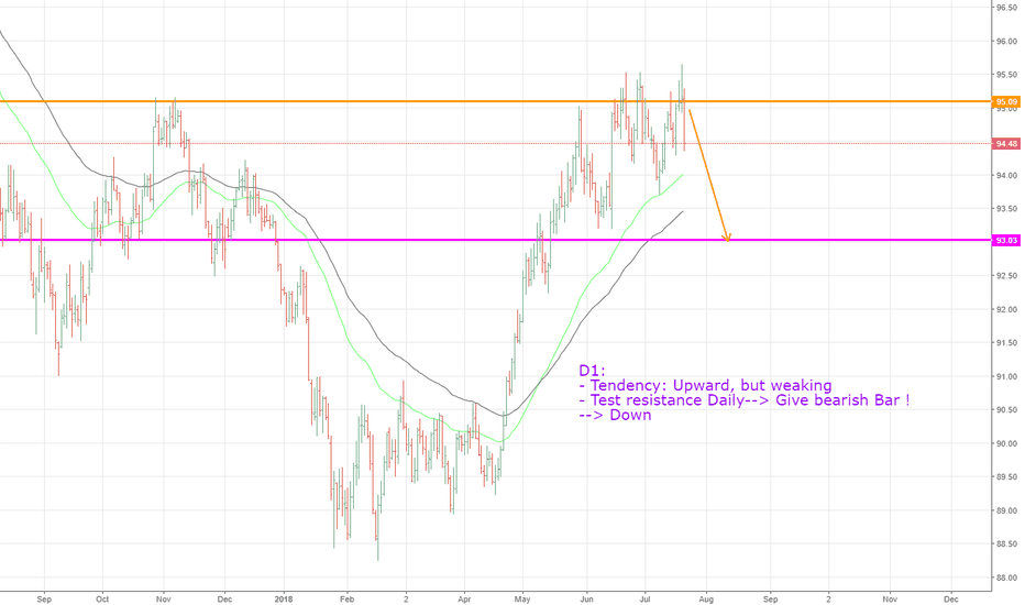 DXY: DXY, Forecast on Daily !