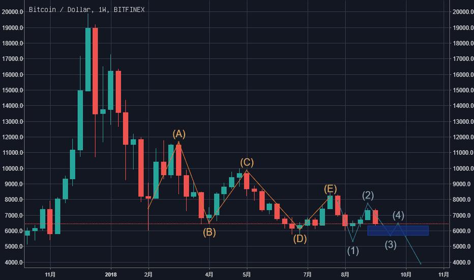 BTCUSD: 比特币会继续下跌