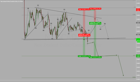 NZDCAD: NZDCAD sell trade set up