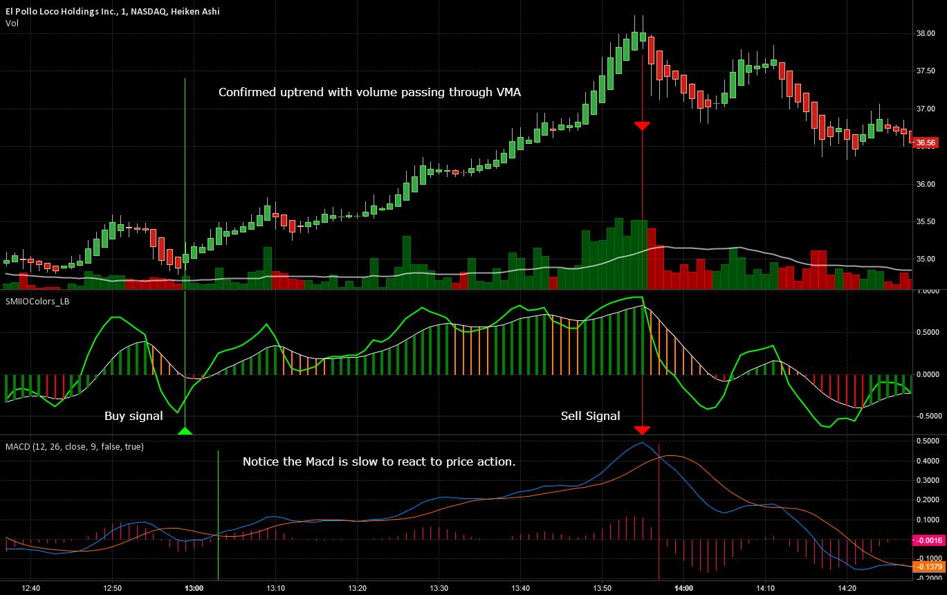 Momentum based SMIIO Indicator