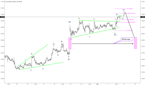 EURUSD: EURUSD ElliottWave Projection 05/05 NFP Event