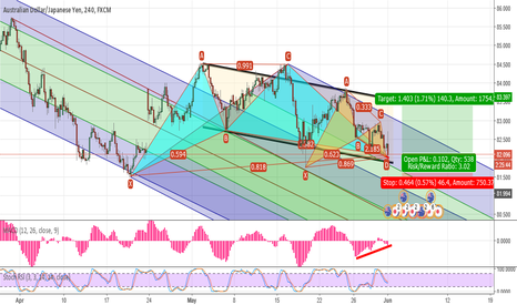 AUDJPY: AUD/JPY Buying Opportunity @ Confluence of Support